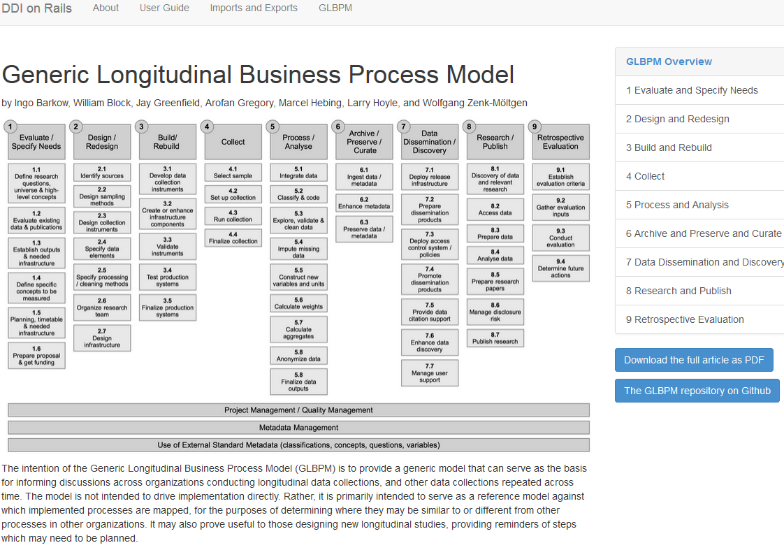 Generic Longitudinal Business Process Model