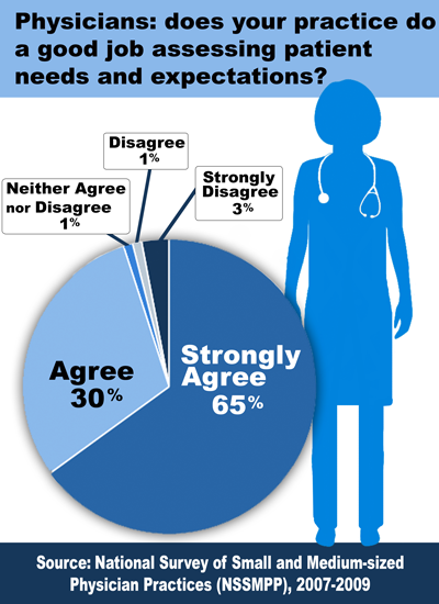 infographic for National Survey of Small and Medium-sized Physician Practices