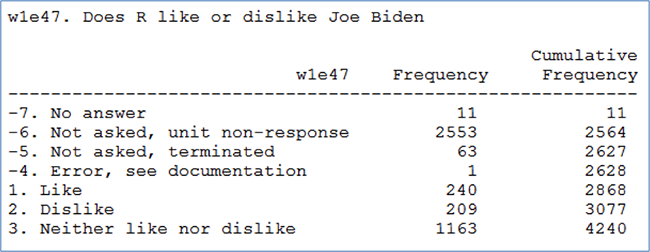 Does R like or dislike Joe Biden