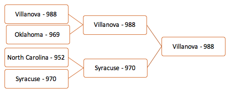Villanova's academic success rate is higher than the other three teams'