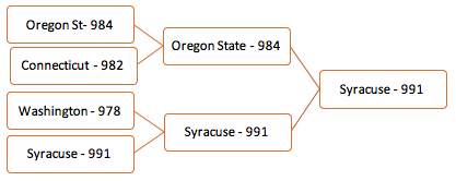 Syracuse's academic success rate is higher than the other three teams'